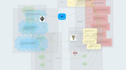 Mind Map: Shaman Aujla