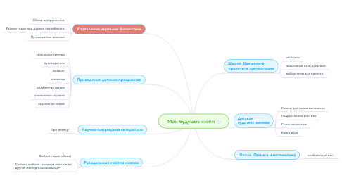 Mind Map: Мои будущие книги