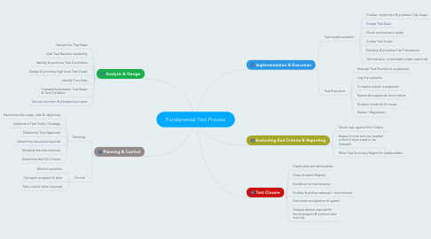 Mind Map: Fundamental Test Process