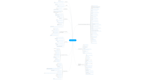 Mind Map: Docker Ecosystem