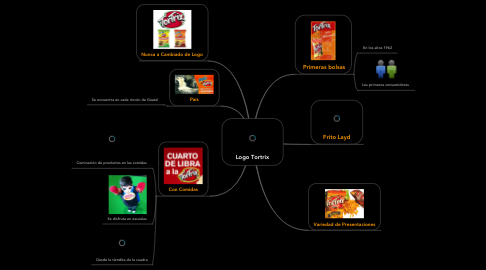 Mind Map: Logo Tortrix