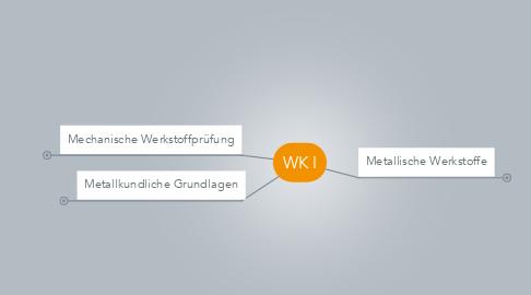 Mind Map: WK I