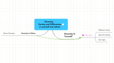 Mind Map: Diversity -  Variety and Differences in yourself and others