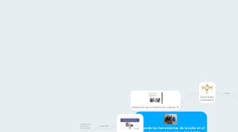 Mind Map: Aplicando las herramientas de la nube en el aprestamiento informático del  Adulto Mayor