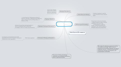 Mind Map: Human Resource Management Process