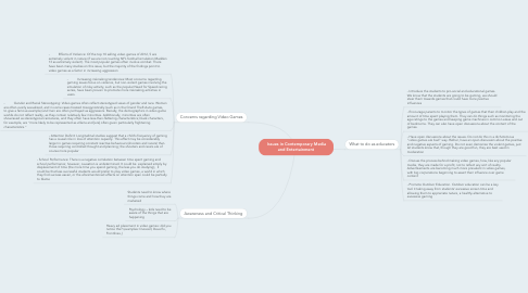 Mind Map: Issues in Contemporary Media and Entertainment