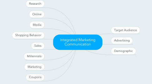 Mind Map: Integrated Marketing Communication