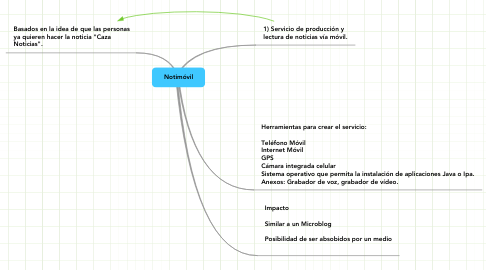 Mind Map: Notimóvil