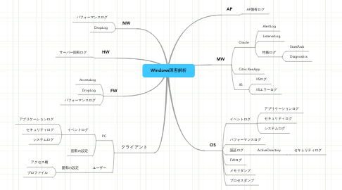 Mind Map: Windows障害解析