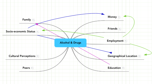 Mind Map: Alcohol & Drugs