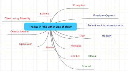 Mind Map: Themes in