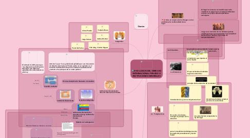 Mind Map: EVOLUCION DEL DERECHO INTERNACIONAL PRIVADO E INSTITUCIONES GENERALES