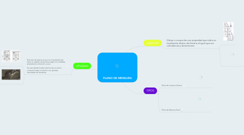 Mind Map: PLANO DE MENSURA