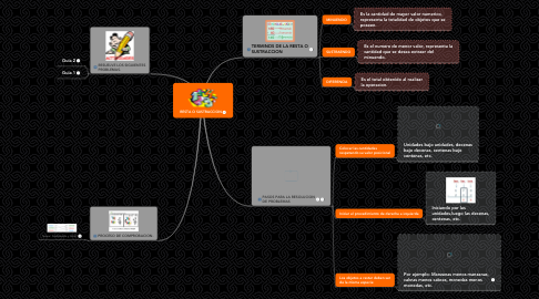 Mind Map: RESTA O SUSTRACCION