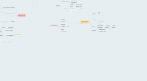 Mind Map: COMUNICAZIONE