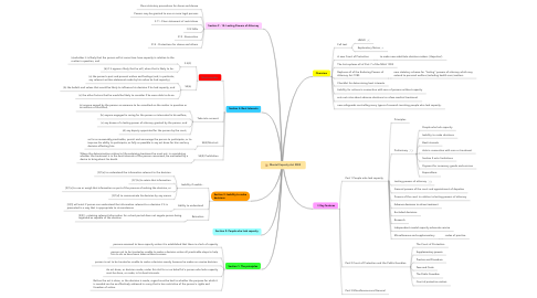 Mind Map: Mental Capacity Act 2005