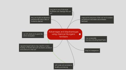 Mind Map: Advantages and disadvantages using chemical & organic fertilizers