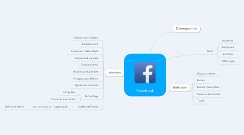 Mind Map: Facebook