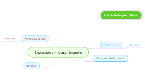 Mind Map: Expression anti-blasphématoire
