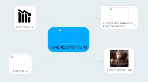 Mind Map: 4 BAD READING HABITS