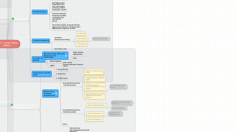 Mind Map: Modul 1 - Lernen, Wissen, Können