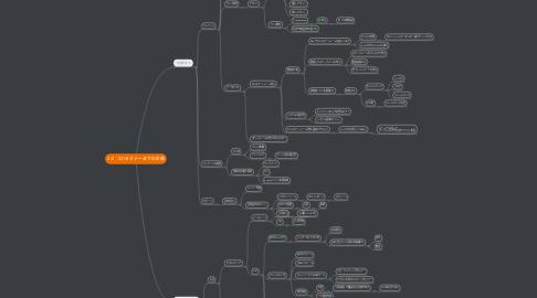 Mind Map: 2/2 221セミナーまでの計画