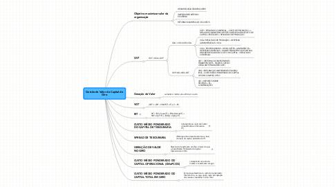 Mind Map: Gestão do Valor do Capital de Giro