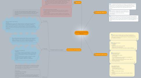 Mind Map: Sucesiones en el Derecho Romano