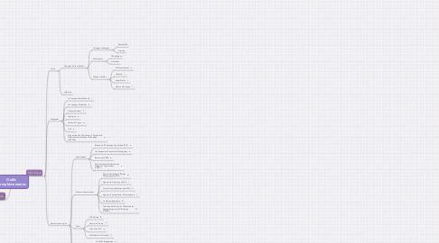 Mind Map: Outils Complémentaires