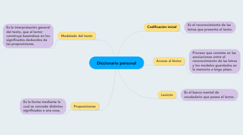 Mind Map: Diccionario personal