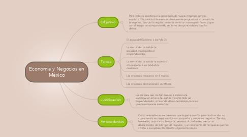 Mind Map: Economía y Negocios en México
