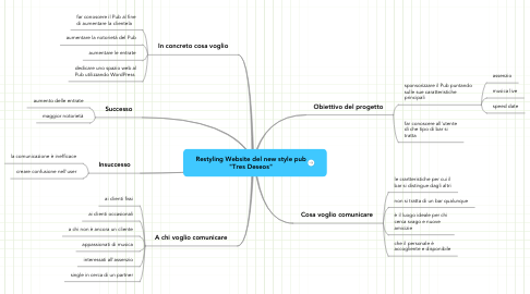 "Mind Map: Restyling Website del new style pub ""Tres Deseos"""