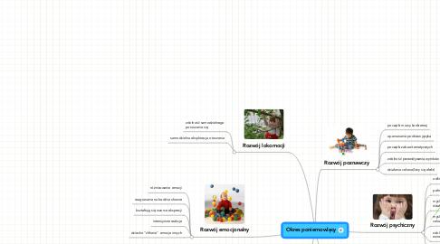 Mind Map: Okres poniemowlęcy