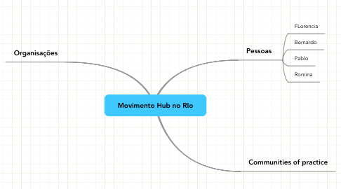 Mind Map: Movimento Hub no RIo