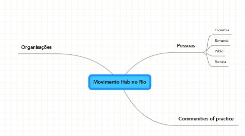Mind Map: Movimento Hub no RIo