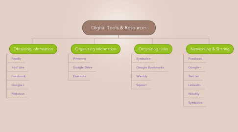 Mind Map: Digital Tools & Resources
