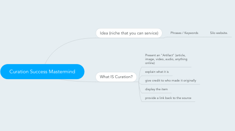 Mind Map: Curation Success Mastermind