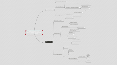 Mind Map: ETHICS AND SOCIAL RESPONSIBILITY IN STRATEGIC MANAGEMENT