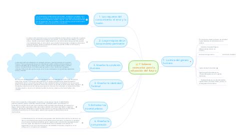 Mind Map: 7 Saberes necesarios para la educación del futuro