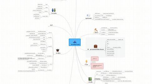 Mind Map: วิเคราะห์ปัญหาในหอพัก