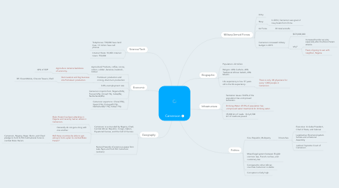 Mind Map: Cameroon