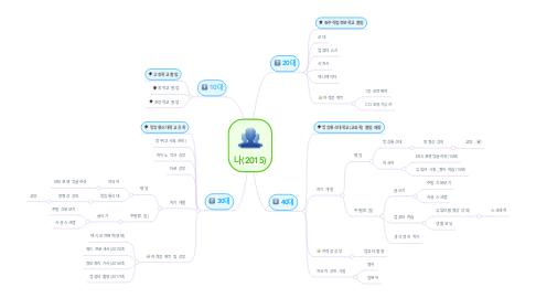Mind Map: 나(2015)