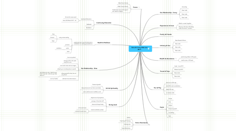 Mind Map: Sima & Corey Wish List