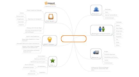 Mind Map: Strategie aufsetzen / Ziele definieren