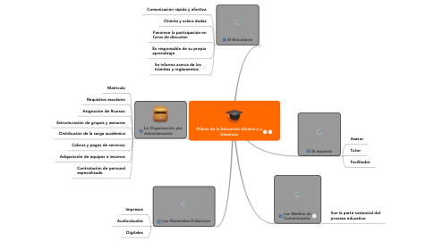 Mind Map: Pilares de la Educación Abierta y a Distancia