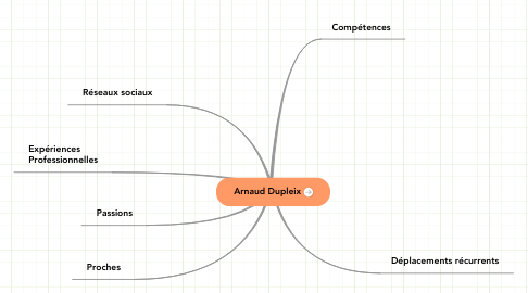 Mind Map: Arnaud Dupleix