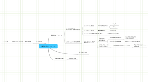 Mind Map: 株式会社アイデアマン