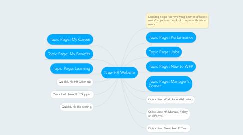 Mind Map: New HR Website