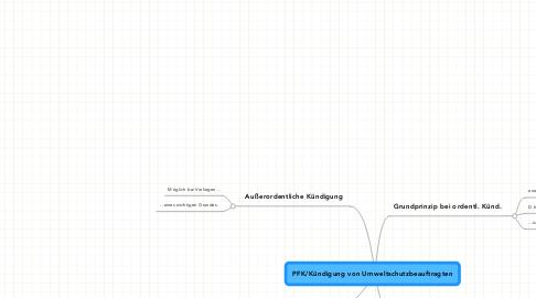 Mind Map: PFK/Kündigung von Umweltschutzbeauftragten