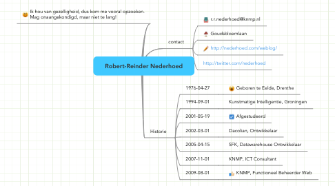 Mind Map: Robert-Reinder Nederhoed